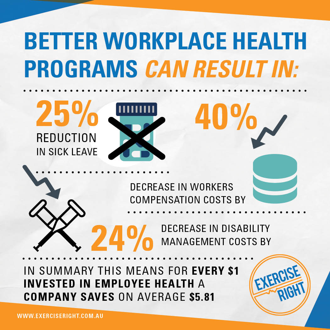 Exercise Right At Work workplace health programs results