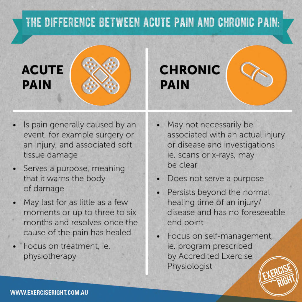 National Pain Week - difference between acute pain and chronic pain